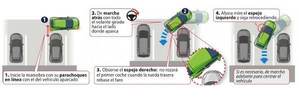Cómo aparcar en batería
