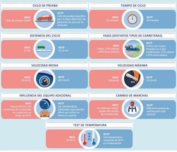 Diferencias entre NEDC y WLTP
