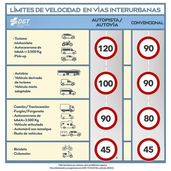límites de velocidad España